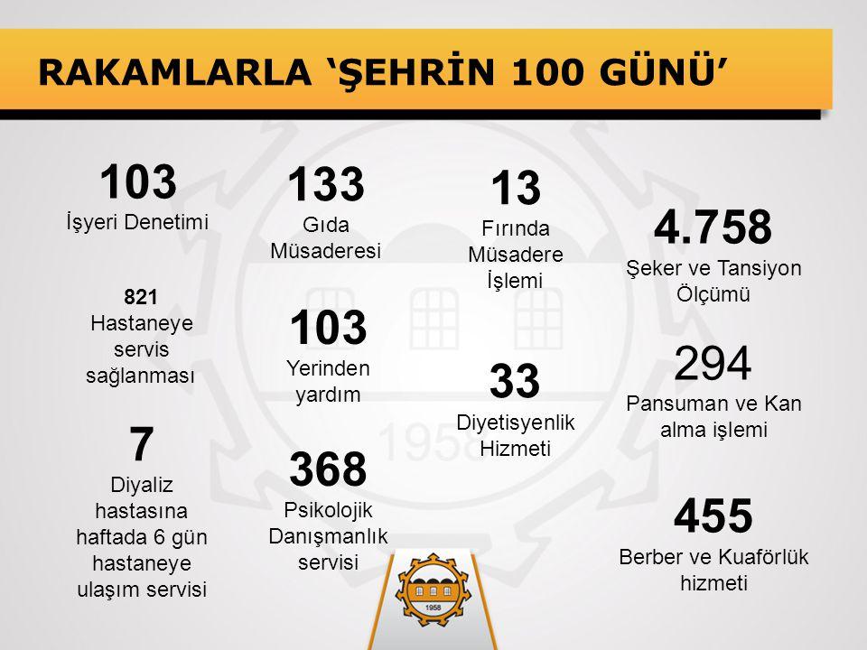 RAKAMLARLA 'ŞEHRİN 100 GÜNÜ' 103 İşyeri Denetimi 821 Hastaneye servis sağlanması 7 Diyaliz hastasına haftada 6 gün hastaneye ulaşım servisi 103 Yerind