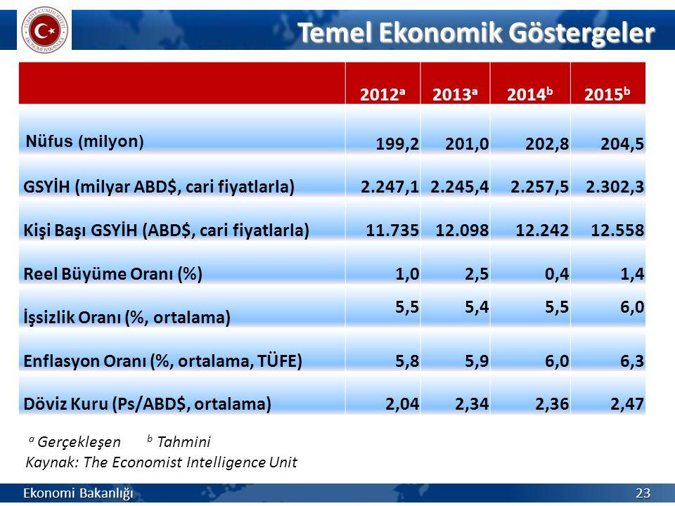 2012 a 2013 a 2014 b 2015 b Nüfus (milyon) 199,2201,0202,8204,5 GSYİH (milyar ABD$, cari fiyatlarla)2.247,12.245,42.257,52.302,3 Kişi Başı GSYİH (ABD$, cari fiyatlarla)11.73512.09812.24212.558 Reel Büyüme Oranı (%)1,02,50,41,4 İşsizlik Oranı (%, ortalama) 5,55,45,56,0 Enflasyon Oranı (%, ortalama, TÜFE)5,85,96,06,3 Döviz Kuru (Ps/ABD$, ortalama)2,042,342,362,47 Temel Ekonomik Göstergeler Ekonomi Bakanlığı 23 a Gerçekleşen b Tahmini Kaynak: The Economist Intelligence Unit