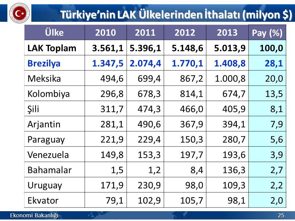 Türkiye'nin LAK Ülkelerinden İthalatı (milyon $) Türkiye'nin LAK Ülkelerinden İthalatı (milyon $) Ekonomi Bakanlığı 25 Ülke2010201120122013Pay (%) LAK
