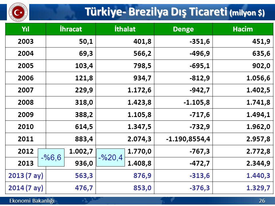 Türkiye- Brezilya Dış Ticareti (milyon $) Ekonomi Bakanlığı 26 YılİhracatİthalatDengeHacim 200350,1401,8-351,6451,9 200469,3566,2-496,9635,6 2005103,4
