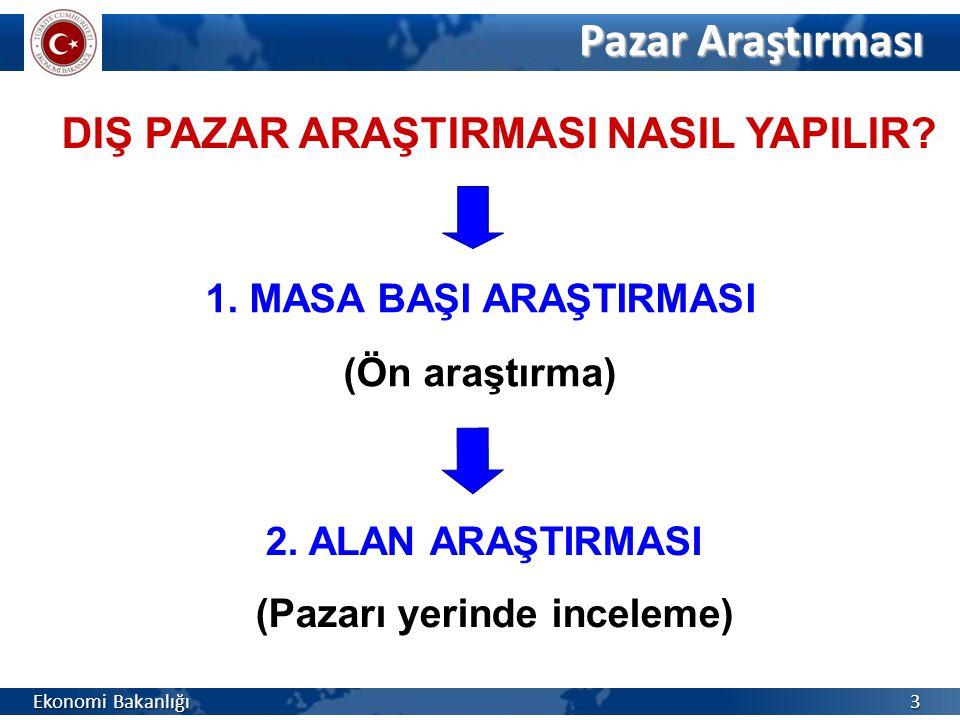 Pazar Araştırması DIŞ PAZAR ARAŞTIRMASI NASIL YAPILIR.