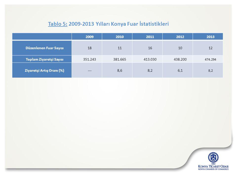 Tablo 5: 2009-2013 Yılları Konya Fuar İstatistikleri 20092010201120122013 Düzenlenen Fuar Sayısı1811161012 Toplam Ziyaretçi Sayısı351.243381.665413.03