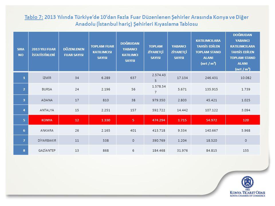 Tablo 7: 2013 Yılında Türkiye'de 10'dan Fazla Fuar Düzenlenen Şehirler Arasında Konya ve Diğer Anadolu (İstanbul hariç) Şehirleri Kıyaslama Tablosu SI
