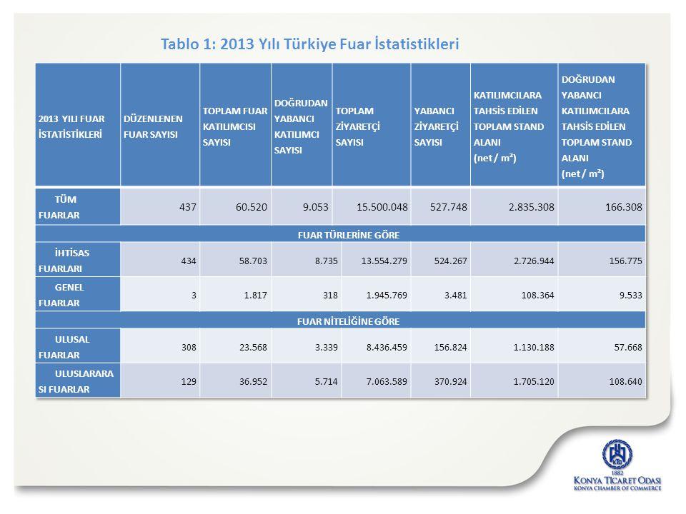 Tablo 1: 2013 Yılı Türkiye Fuar İstatistikleri