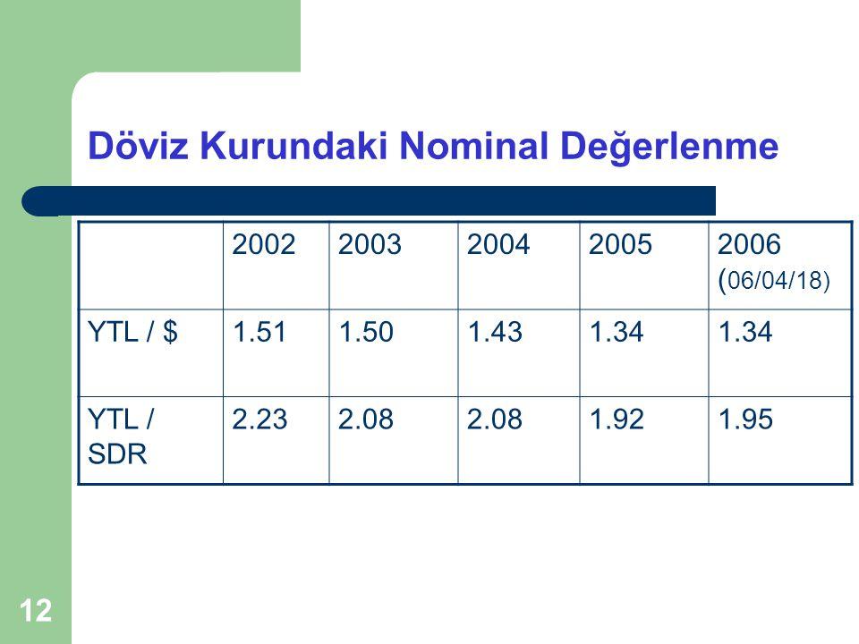 12 Döviz Kurundaki Nominal Değerlenme 20022003200420052006 ( 06/04/18) YTL / $1.511.501.431.34 YTL / SDR 2.232.08 1.921.95