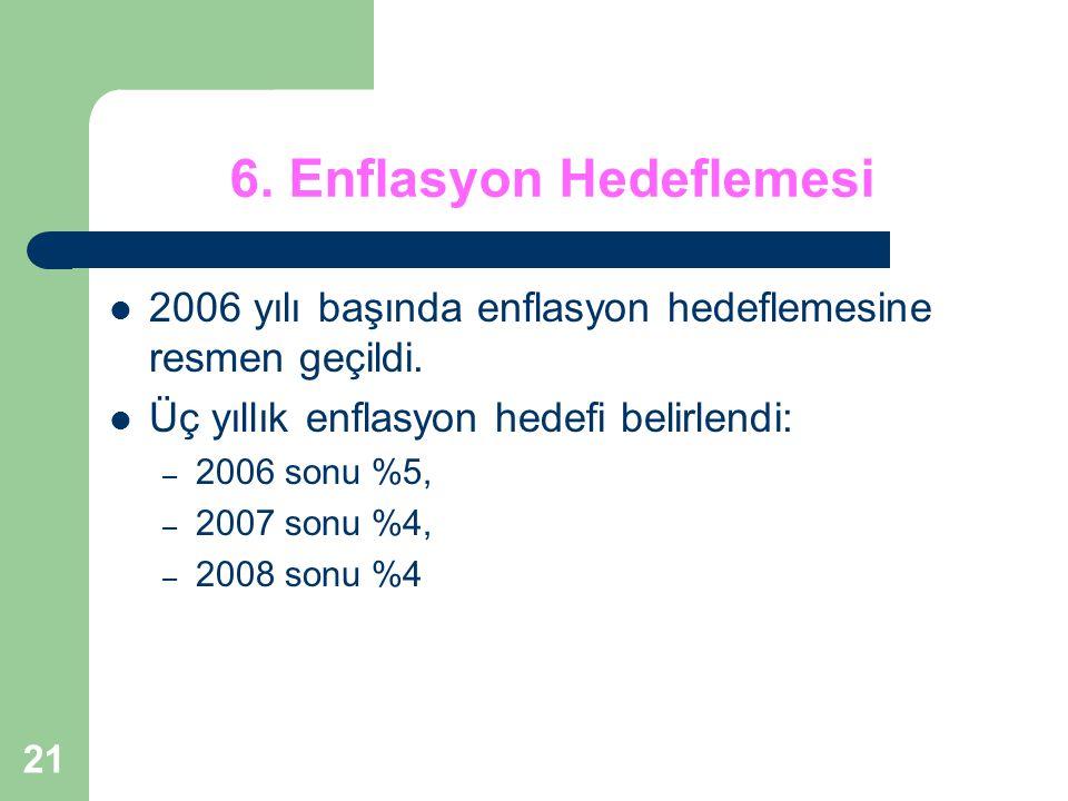 21 6.Enflasyon Hedeflemesi 2006 yılı başında enflasyon hedeflemesine resmen geçildi.