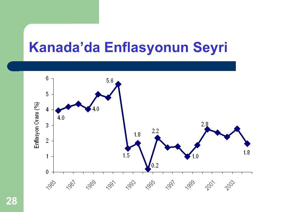 28 Kanada'da Enflasyonun Seyri