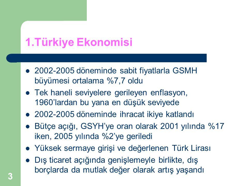 3 1.Türkiye Ekonomisi 2002-2005 döneminde sabit fiyatlarla GSMH büyümesi ortalama %7,7 oldu Tek haneli seviyelere gerileyen enflasyon, 1960'lardan bu yana en düşük seviyede 2002-2005 döneminde ihracat ikiye katlandı Bütçe açığı, GSYH'ye oran olarak 2001 yılında %17 iken, 2005 yılında %2'ye geriledi Yüksek sermaye girişi ve değerlenen Türk Lirası Dış ticaret açığında genişlemeyle birlikte, dış borçlarda da mutlak değer olarak artış yaşandı