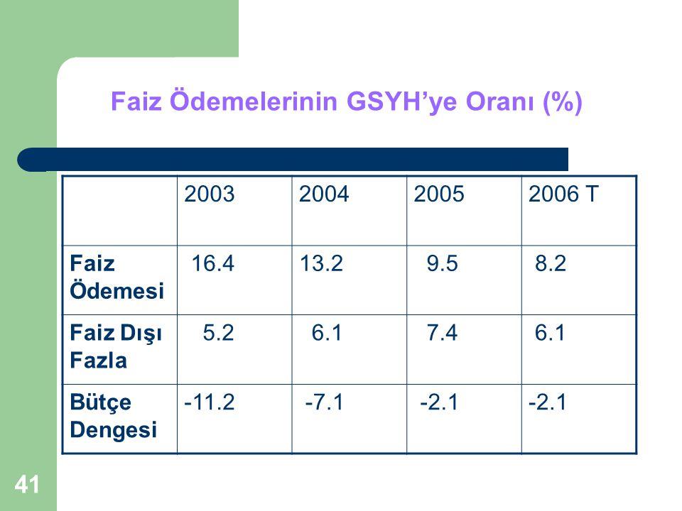 41 Faiz Ödemelerinin GSYH'ye Oranı (%) 2003200420052006 T Faiz Ödemesi 16.413.2 9.5 8.2 Faiz Dışı Fazla 5.2 6.1 7.4 6.1 Bütçe Dengesi -11.2 -7.1 -2.1