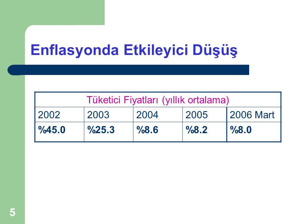 5 Enflasyonda Etkileyici Düşüş Tüketici Fiyatları (yıllık ortalama) 20022003200420052006 Mart %45.0%25.3%25.3%8.6%8.2%8.0