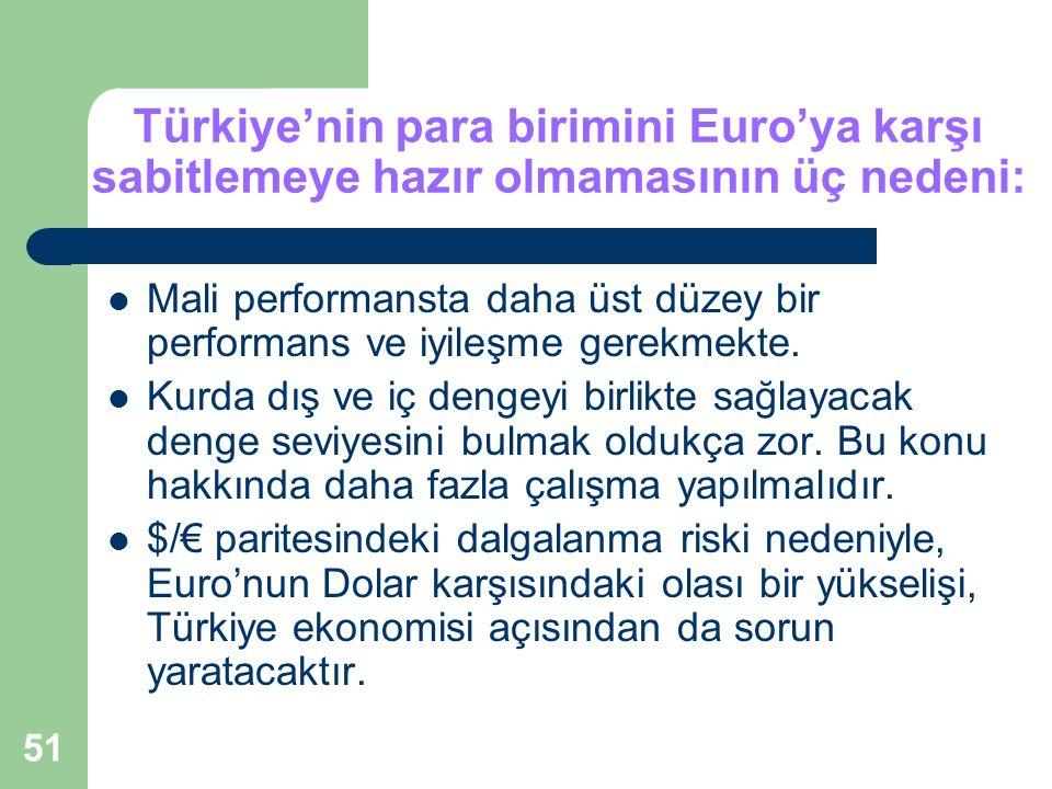 51 Türkiye'nin para birimini Euro'ya karşı sabitlemeye hazır olmamasının üç nedeni: Mali performansta daha üst düzey bir performans ve iyileşme gerekmekte.