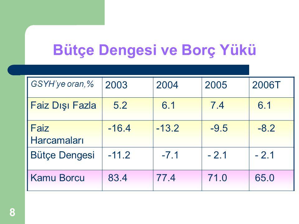 8 Bütçe Dengesi ve Borç Yükü GSYH'ye oran,% 2003200420052006T Faiz Dışı Fazla 5.2 6.1 7.4 6.1 Faiz Harcamaları -16.4-13.2 -9.5 -8.2 Bütçe Dengesi -11.2 -7.1 - 2.1 Kamu Borcu 83.477.4 71.0 65.0