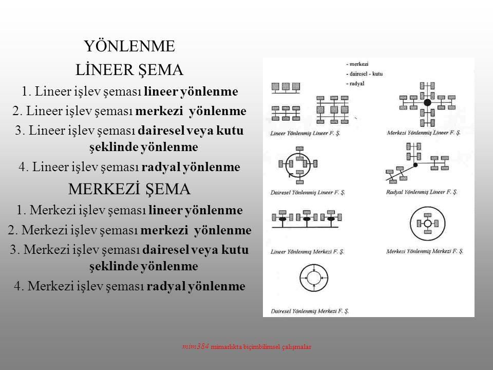 mim384 mimarlıkta biçimbilimsel çalışmalar YÖNLENME LİNEER ŞEMA 1. Lineer işlev şeması lineer yönlenme 2. Lineer işlev şeması merkezi yönlenme 3. Line