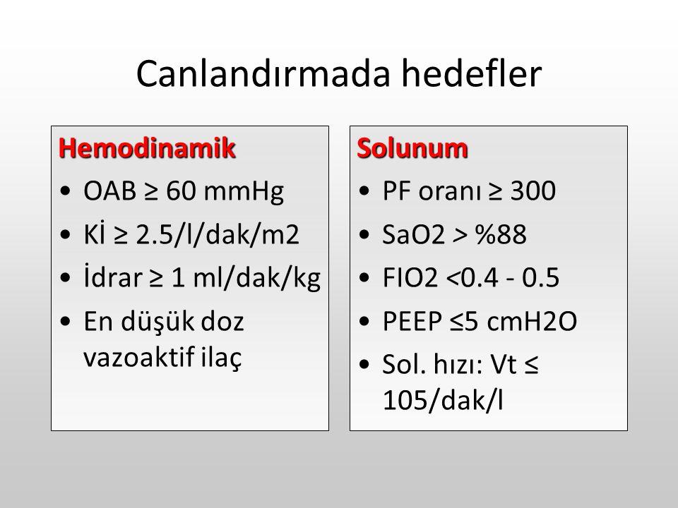 Canlandırmada hedefler Hemodinamik OAB ≥ 60 mmHg Kİ ≥ 2.5/l/dak/m2 İdrar ≥ 1 ml/dak/kg En düşük doz vazoaktif ilaçSolunum PF oranı ≥ 300 SaO2 > %88 FI