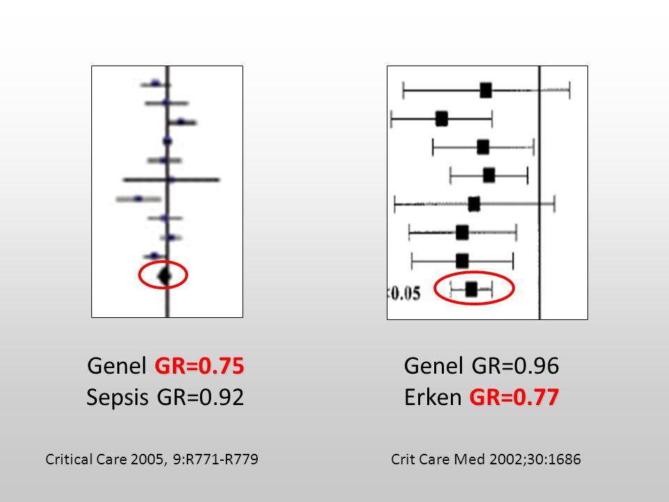 Critical Care 2005, 9:R771-R779 GR=0.75 Genel GR=0.75 Sepsis GR=0.92 Genel GR=0.96 GR=0.77 Erken GR=0.77 Crit Care Med 2002;30:1686