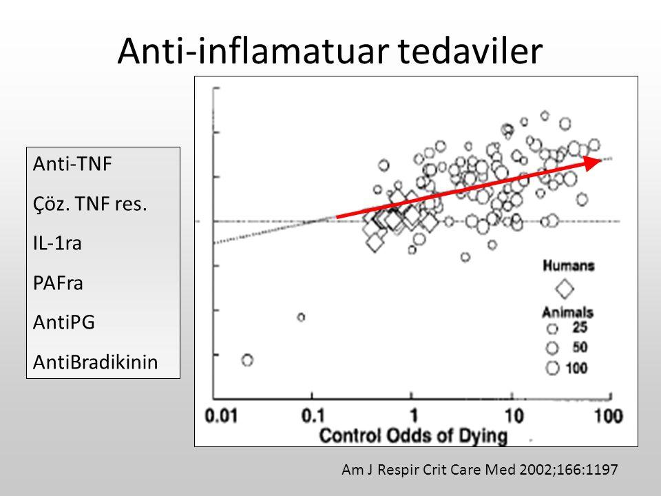 Anti-inflamatuar tedaviler Am J Respir Crit Care Med 2002;166:1197 Anti-TNF Çöz. TNF res. IL-1ra PAFra AntiPG AntiBradikinin