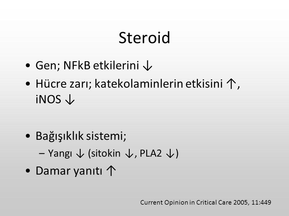 Steroid Gen; NFkB etkilerini ↓ Hücre zarı; katekolaminlerin etkisini ↑, iNOS ↓ Bağışıklık sistemi; –Yangı ↓ (sitokin ↓, PLA2 ↓) Damar yanıtı ↑ Current