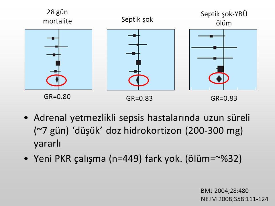 Adrenal yetmezlikli sepsis hastalarında uzun süreli (~7 gün) 'düşük' doz hidrokortizon (200-300 mg) yararlı Yeni PKR çalışma (n=449) fark yok. (ölüm=~