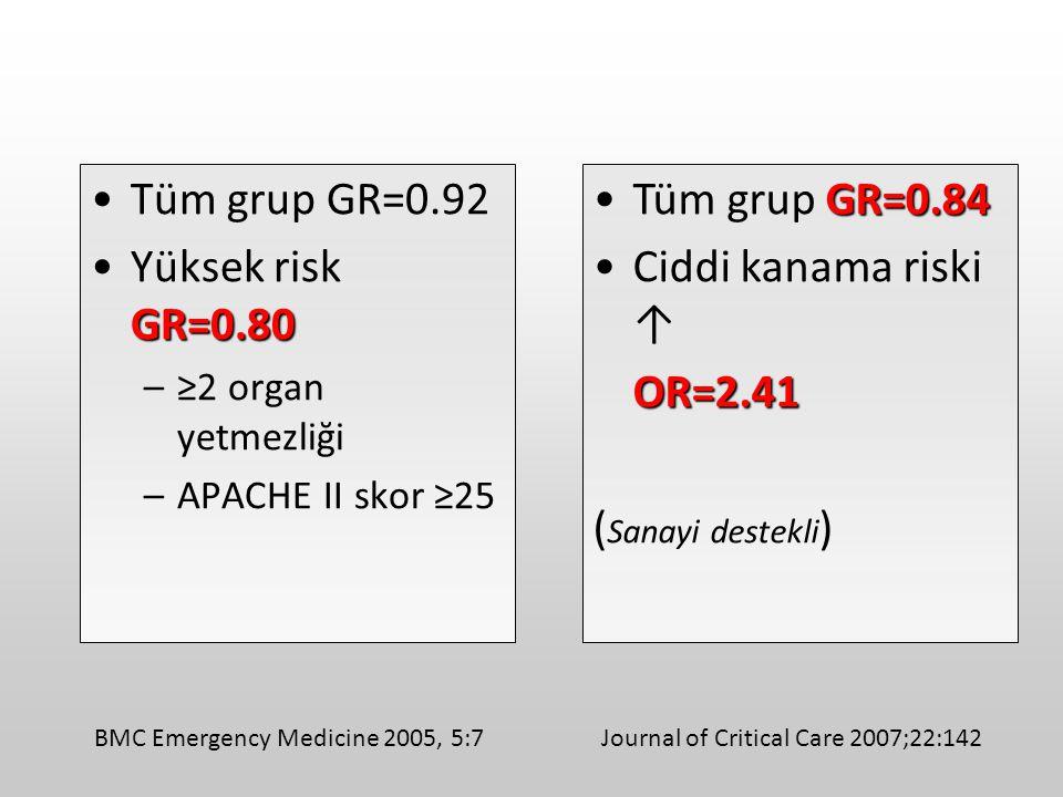 Tüm grup GR=0.92 GR=0.80Yüksek risk GR=0.80 –≥2 organ yetmezliği –APACHE II skor ≥25 Journal of Critical Care 2007;22:142BMC Emergency Medicine 2005,