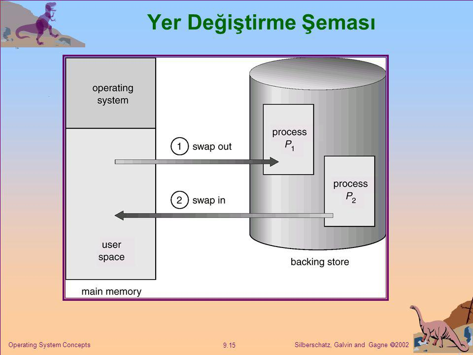 Silberschatz, Galvin and Gagne  2002 9.15 Operating System Concepts Yer Değiştirme Şeması