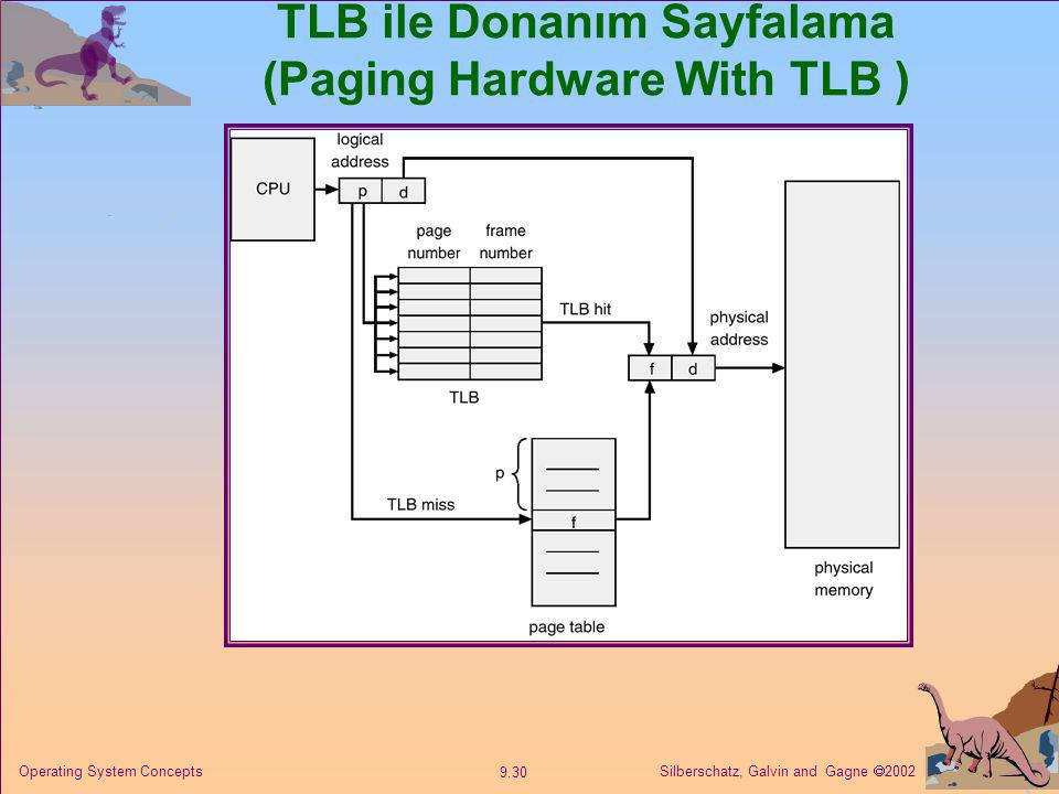 Silberschatz, Galvin and Gagne  2002 9.30 Operating System Concepts TLB ile Donanım Sayfalama (Paging Hardware With TLB )