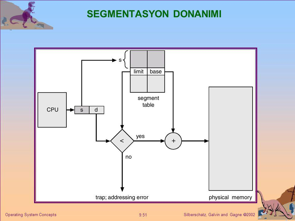 Silberschatz, Galvin and Gagne  2002 9.51 Operating System Concepts SEGMENTASYON DONANIMI