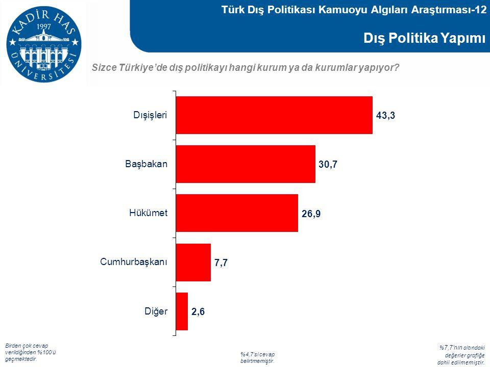Dış Politika Yapımı Sizce Türkiye'de dış politikayı hangi kurum ya da kurumlar yapıyor? % 7,7'nın altındaki değerler grafiğe dahil edilmemiştir. Birde