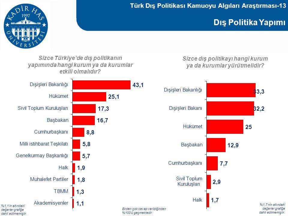 Dış Politika Yapımı Sizce Türkiye'de dış politikanın yapımında hangi kurum ya da kurumlar etkili olmalıdır? %1,1'in altındaki değerler grafiğe dahil e