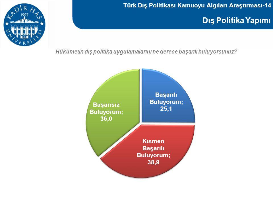 Dış Politika Yapımı Hükümetin dış politika uygulamalarını ne derece başarılı buluyorsunuz? Türk Dış Politikası Kamuoyu Algıları Araştırması-14
