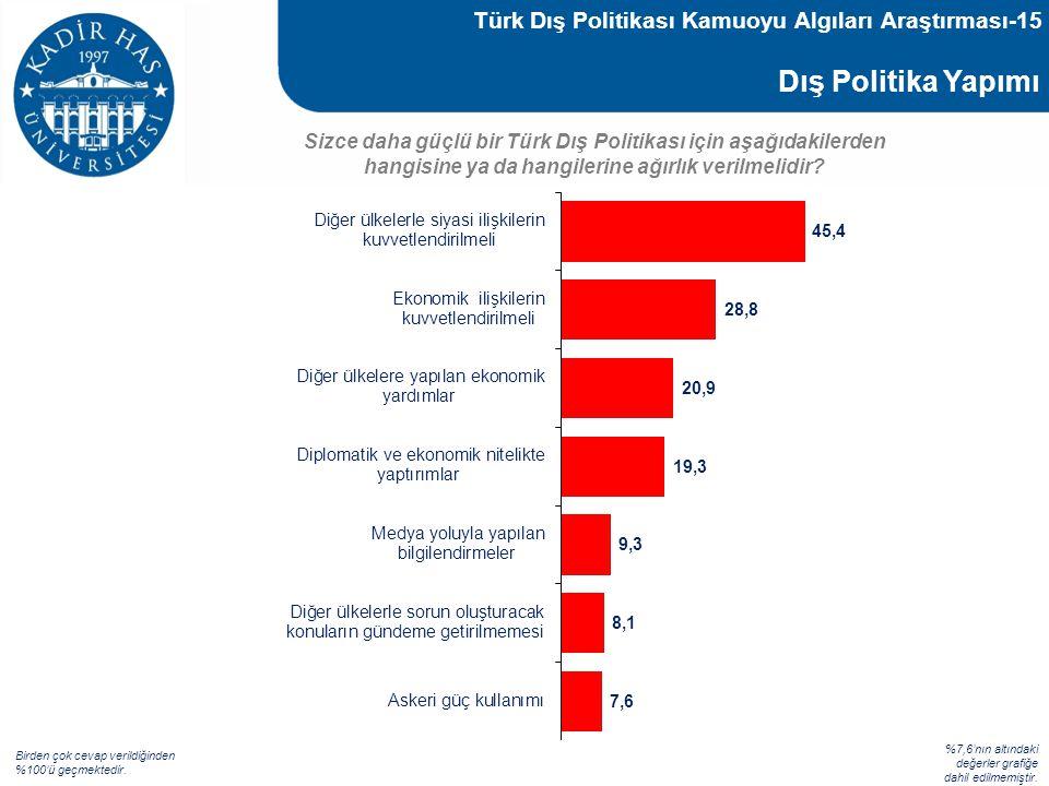 Dış Politika Yapımı Sizce daha güçlü bir Türk Dış Politikası için aşağıdakilerden hangisine ya da hangilerine ağırlık verilmelidir? %7,6'nın altındaki