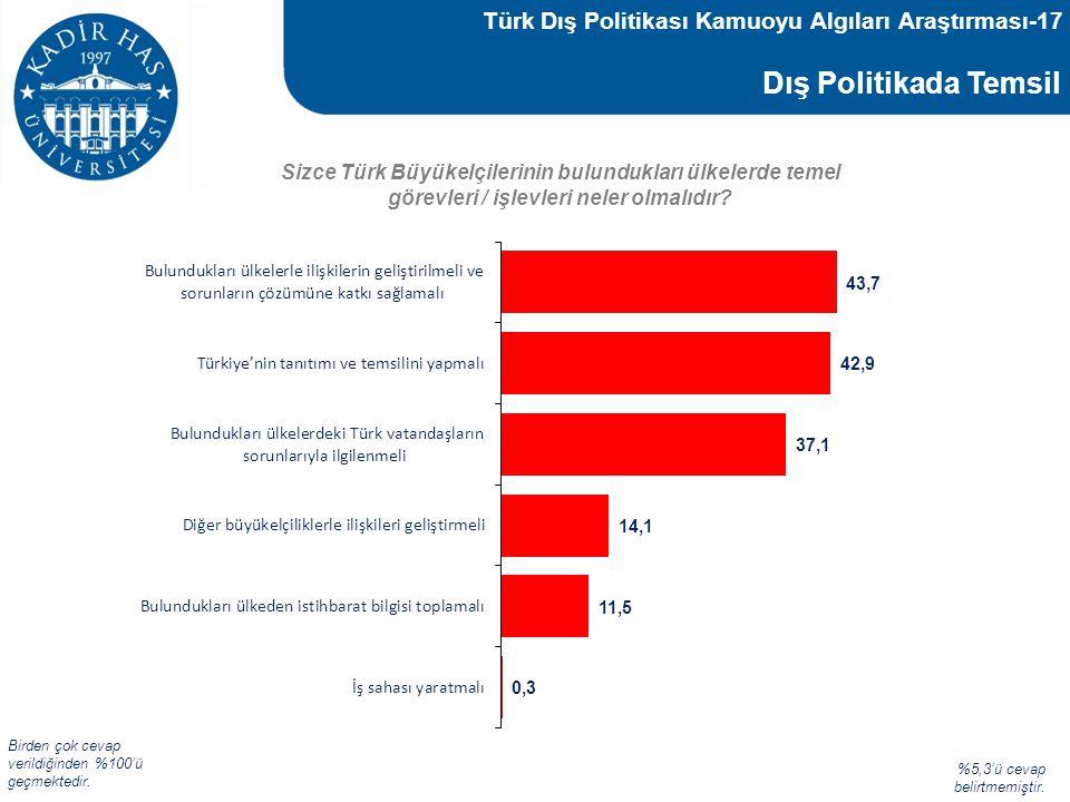 Dış Politikada Temsil Sizce Türk Büyükelçilerinin bulundukları ülkelerde temel görevleri / işlevleri neler olmalıdır? %5,3'ü cevap belirtmemiştir. Bir