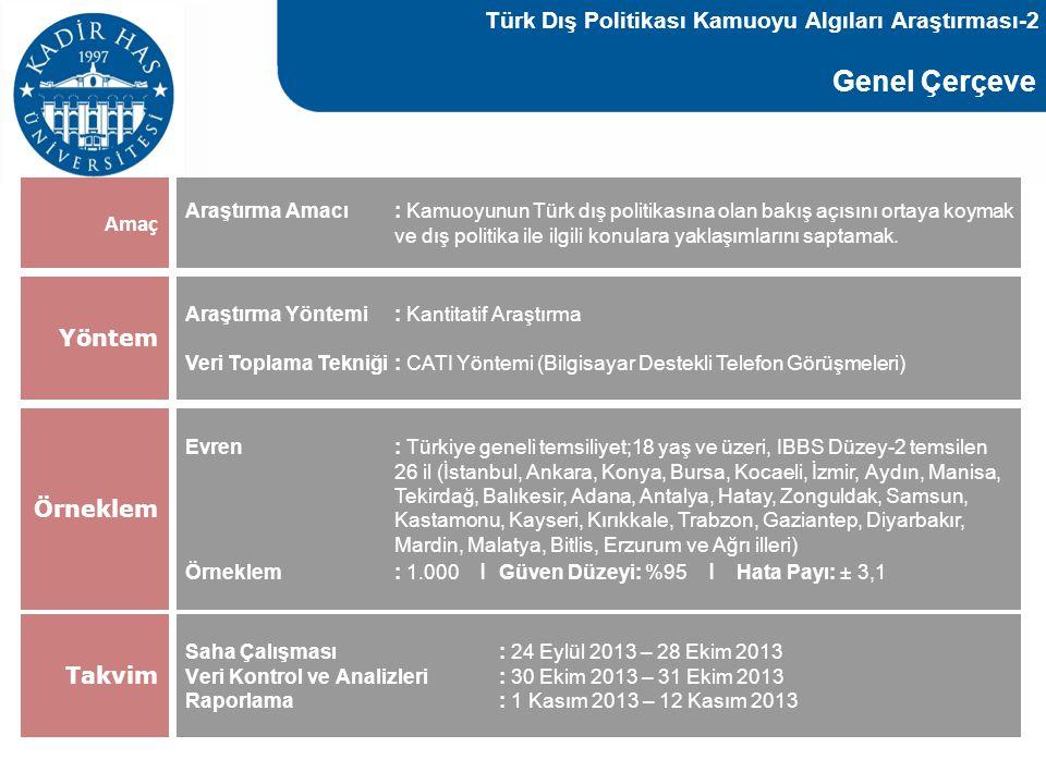 Cinsiyet Dağılımı Demografi Medeni Durum Türk Dış Politikası Kamuoyu Algıları Araştırması-3