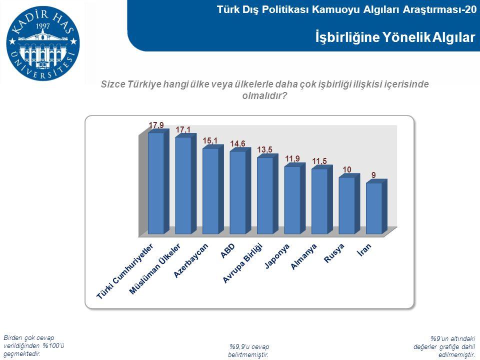 İşbirliğine Yönelik Algılar Sizce Türkiye hangi ülke veya ülkelerle daha çok işbirliği ilişkisi içerisinde olmalıdır? Türk Dış Politikası Kamuoyu Algı