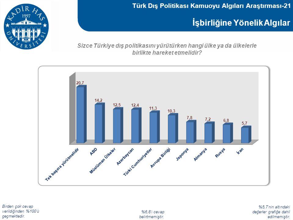 İşbirliğine Yönelik Algılar Sizce Türkiye dış politikasını yürütürken hangi ülke ya da ülkelerle birlikte hareket etmelidir? Türk Dış Politikası Kamuo