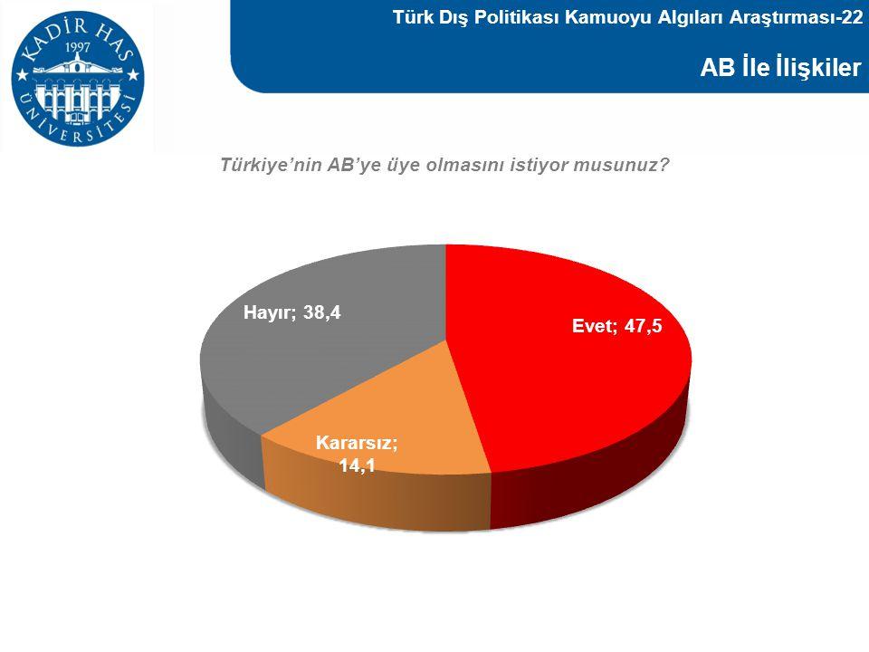 AB İle İlişkiler Türkiye'nin AB'ye üye olmasını istiyor musunuz? Türk Dış Politikası Kamuoyu Algıları Araştırması-22
