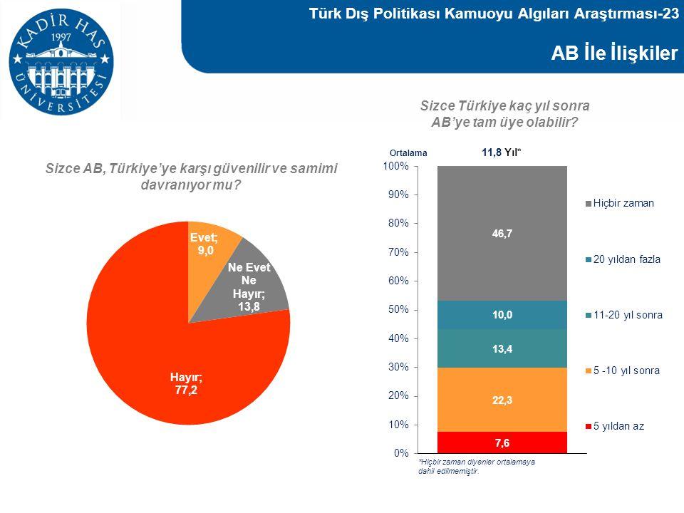 AB İle İlişkiler Sizce Türkiye kaç yıl sonra AB'ye tam üye olabilir? Sizce AB, Türkiye'ye karşı güvenilir ve samimi davranıyor mu? Ortalama 11,8 Yıl*
