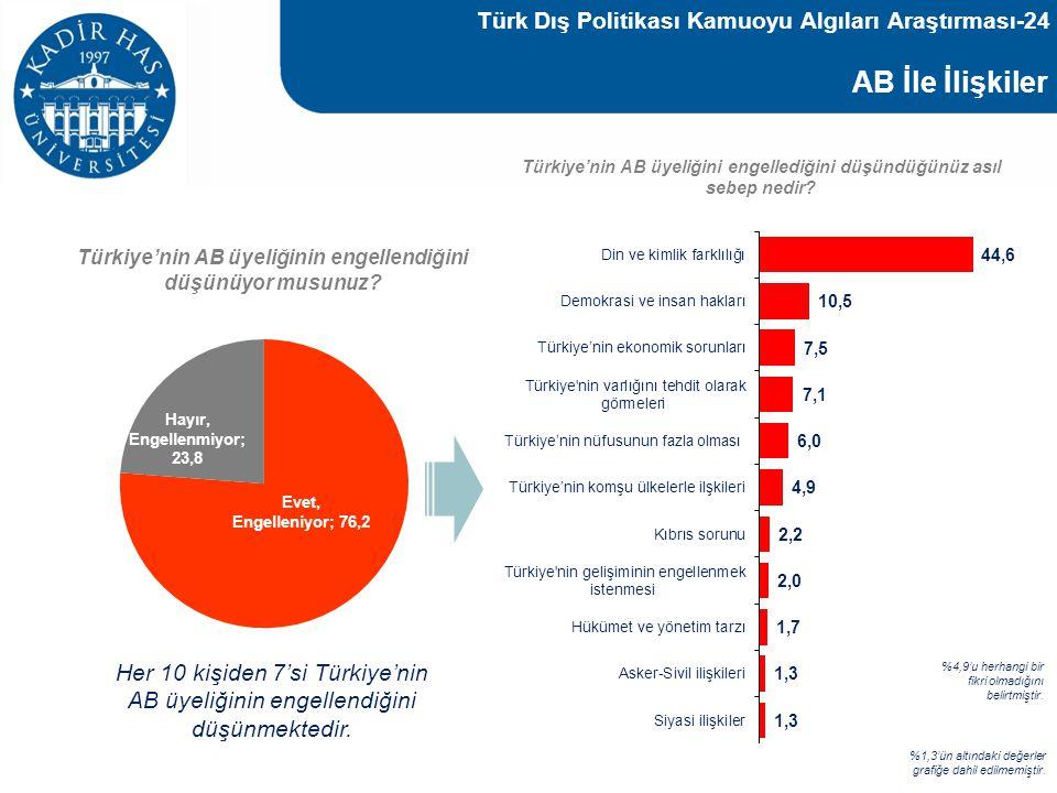AB İle İlişkiler Baz : 1000 Türkiye'nin AB üyeliğinin engellendiğini düşünüyor musunuz? Türkiye'nin AB üyeliğini engellediğini düşündüğünüz asıl sebep