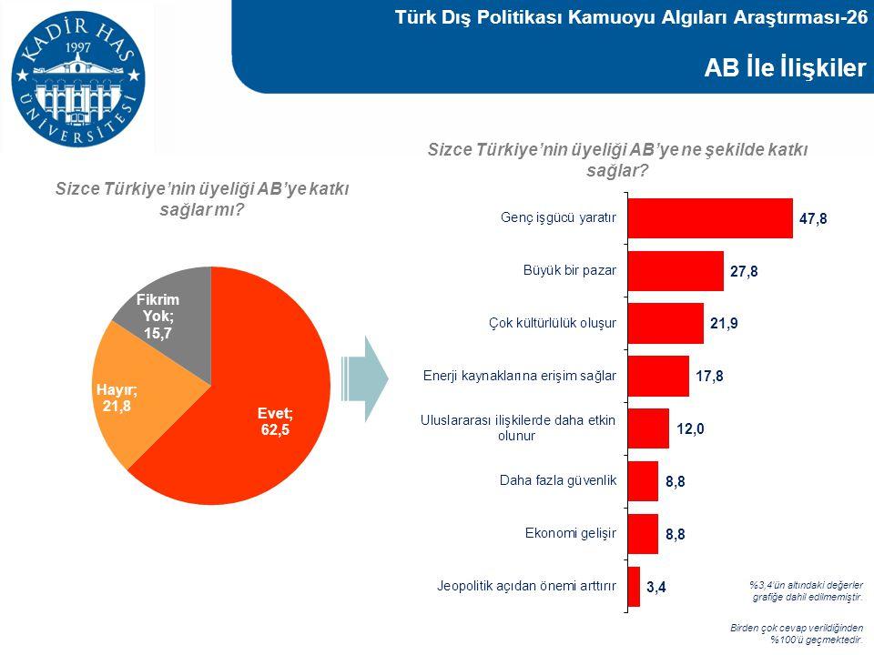AB İle İlişkiler Baz : 1000 Sizce Türkiye'nin üyeliği AB'ye katkı sağlar mı? Sizce Türkiye'nin üyeliği AB'ye ne şekilde katkı sağlar? Birden çok cevap