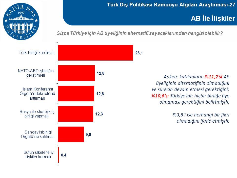 AB İle İlişkiler Sizce Türkiye için AB üyeliğinin alternatifi sayacaklarımdan hangisi olabilir? Ankete katılanların %11,2'si AB üyeliğinin alternatifi