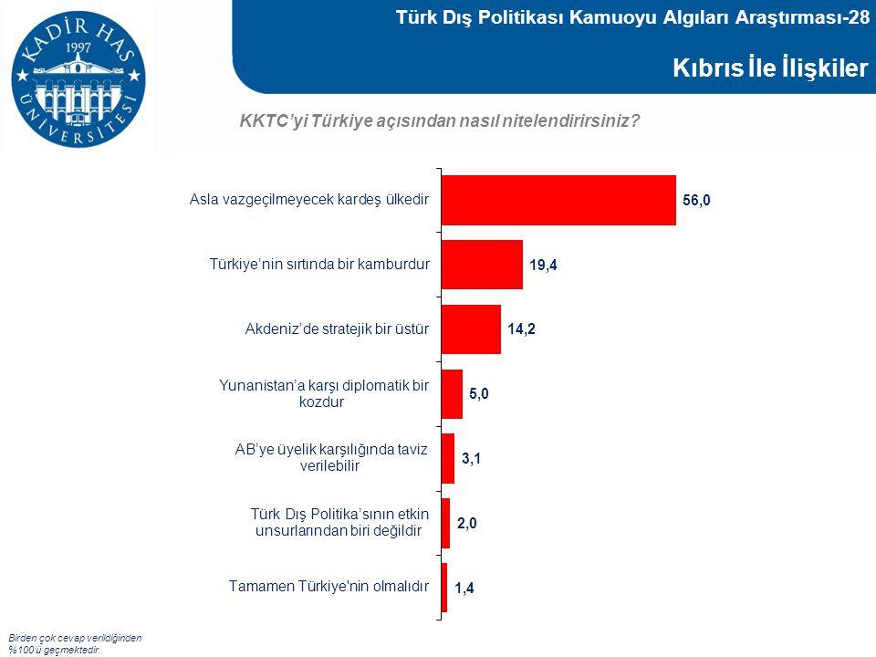 Kıbrıs İle İlişkiler KKTC'yi Türkiye açısından nasıl nitelendirirsiniz? Birden çok cevap verildiğinden %100'ü geçmektedir. Türk Dış Politikası Kamuoyu
