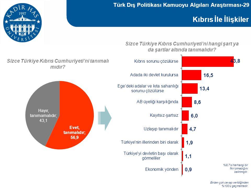 Kıbrıs İle İlişkiler Baz : 1000 Sizce Türkiye Kıbrıs Cumhuriyeti'ni hangi şart ya da şartlar altında tanımalıdır? Birden çok cevap verildiğinden %100'