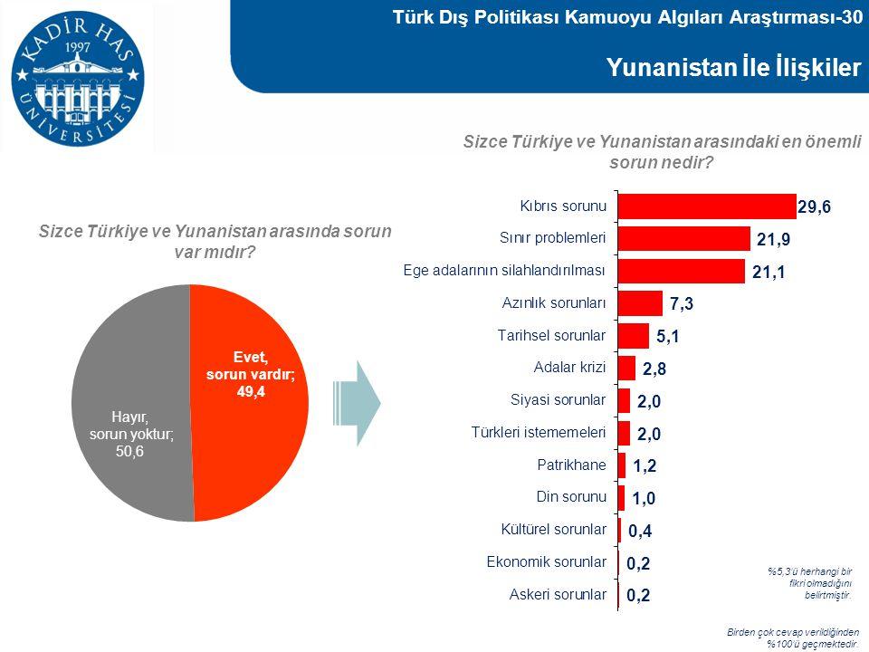 Yunanistan İle İlişkiler Sizce Türkiye ve Yunanistan arasındaki en önemli sorun nedir? Birden çok cevap verildiğinden %100'ü geçmektedir. %5,3'ü herha