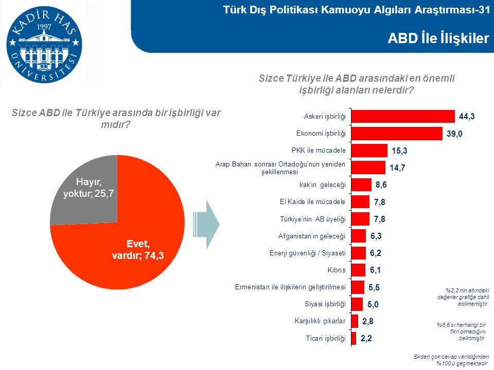 ABD İle İlişkiler Sizce ABD ile Türkiye arasında bir işbirliği var mıdır? Sizce Türkiye ile ABD arasındaki en önemli işbirliği alanları nelerdir? Bird