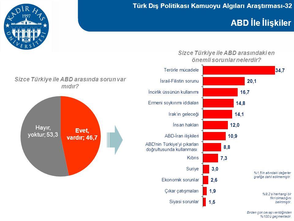 ABD İle İlişkiler Sizce Türkiye ile ABD arasında sorun var mıdır? Sizce Türkiye ile ABD arasındaki en önemli sorunlar nelerdir? Birden çok cevap veril