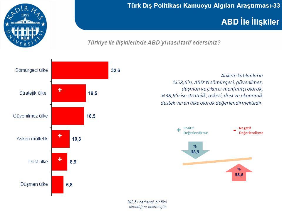 ABD İle İlişkiler Türkiye ile ilişkilerinde ABD'yi nasıl tarif edersiniz? %2,5'i herhangi bir fikri olmadığını belirtmiştir. - + + + - - Ankete katıla