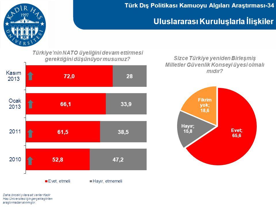 Uluslararası Kuruluşlarla İlişkiler Türkiye'nin NATO üyeliğini devam ettirmesi gerektiğini düşünüyor musunuz? Sizce Türkiye yeniden Birleşmiş Milletle