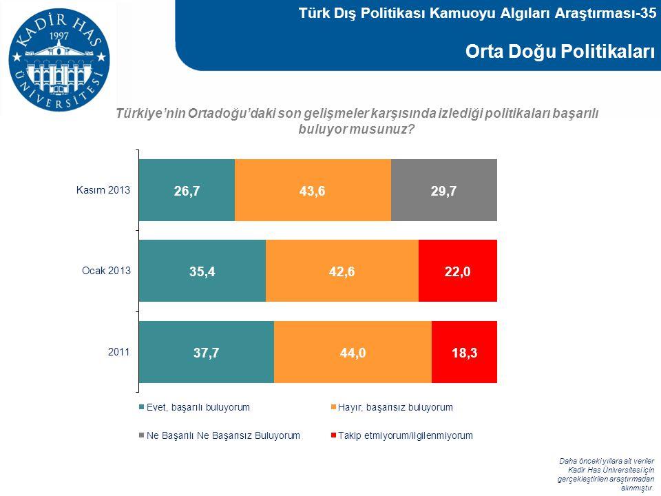 Orta Doğu Politikaları Türkiye'nin Ortadoğu'daki son gelişmeler karşısında izlediği politikaları başarılı buluyor musunuz? Daha önceki yıllara ait ver