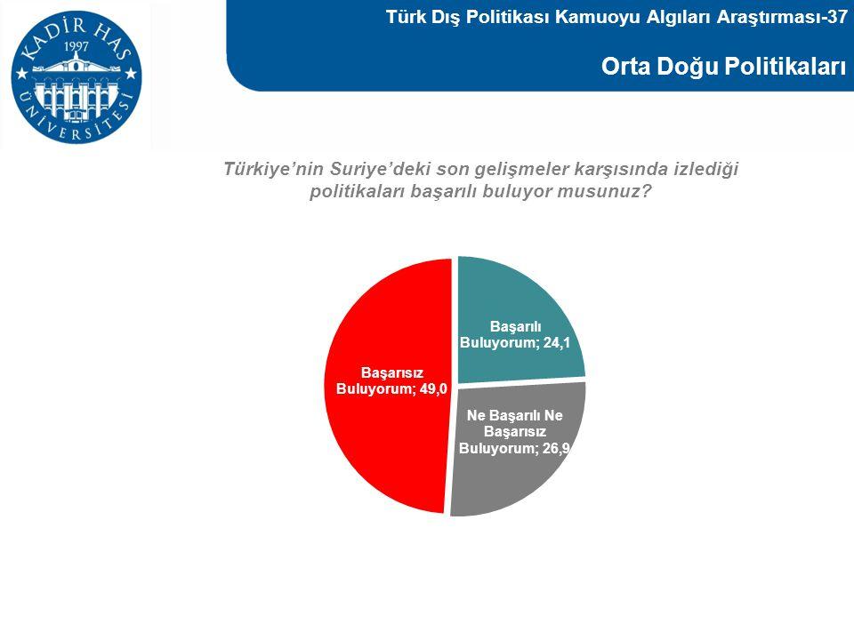 Orta Doğu Politikaları Türkiye'nin Suriye'deki son gelişmeler karşısında izlediği politikaları başarılı buluyor musunuz? Türk Dış Politikası Kamuoyu A