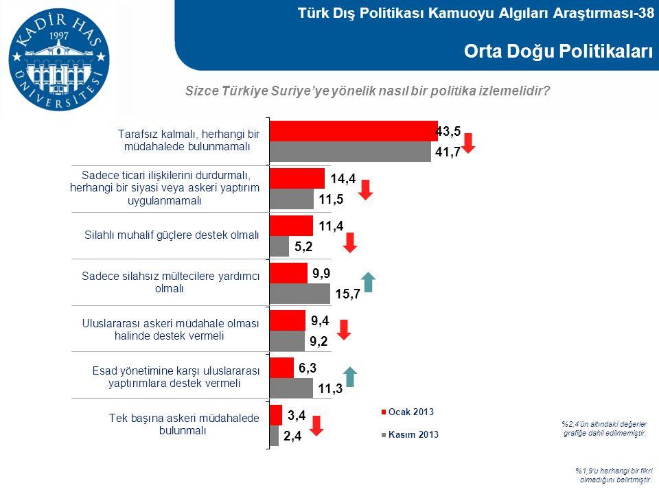 Orta Doğu Politikaları Sizce Türkiye Suriye'ye yönelik nasıl bir politika izlemelidir? %1,9'u herhangi bir fikri olmadığını belirtmiştir. %2,4'ün altı