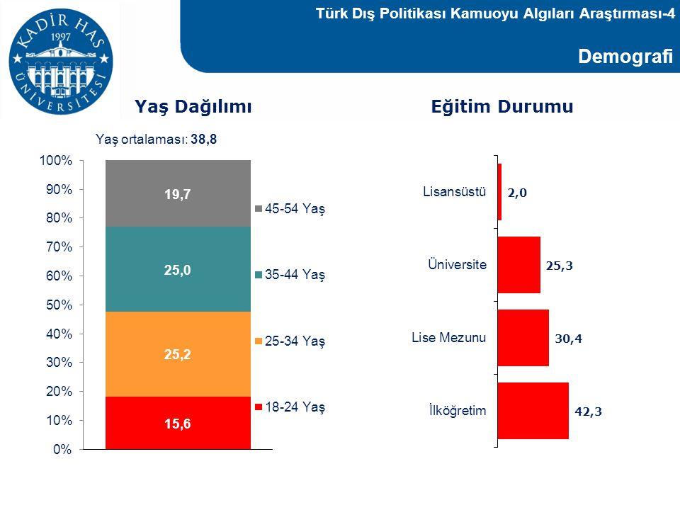 Demografi Yaş ortalaması: 38,8 Yaş Dağılımı Eğitim Durumu Türk Dış Politikası Kamuoyu Algıları Araştırması-4